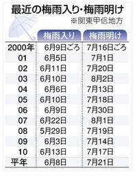 20110529001